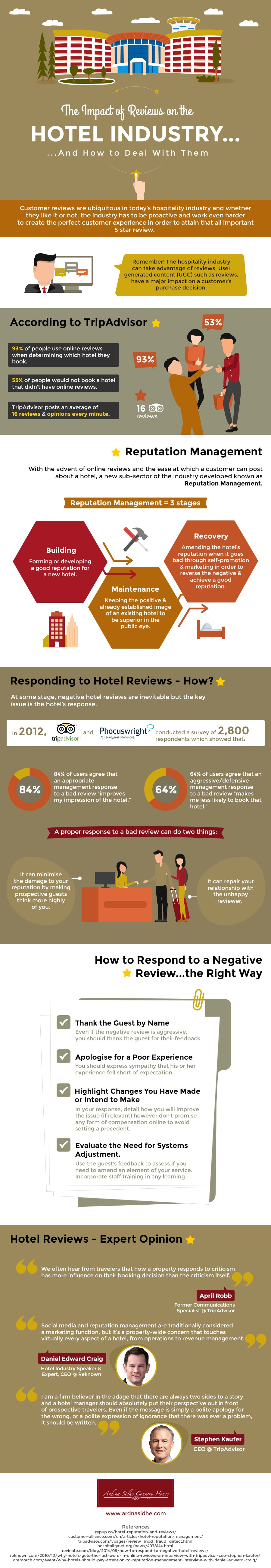 full infographic importance of hotel reviews